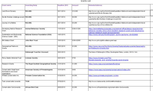 grants list