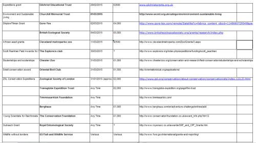grants list2